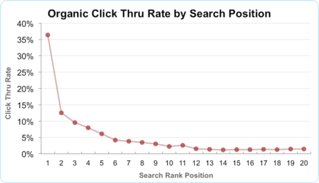 organic-ctr-by-searcjurfgjklkjh-position-1-20-thumb-460x264-11742.png